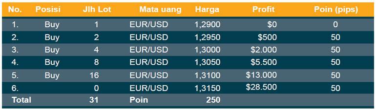 2. Anti Martingale Money Management - 5 Tipe Money Management dalam Forex